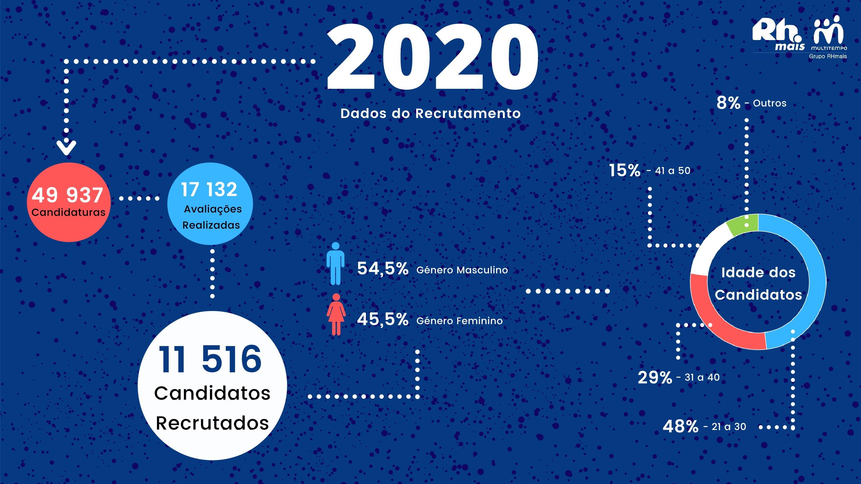 Infografia sumária do número de pessoas recrutadas em 2020 pelo Grupo RHmais